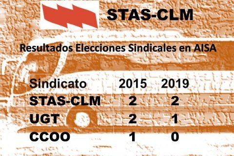 STAS-CLM se convierte en el sindicato mayoritario en la empresa AISA