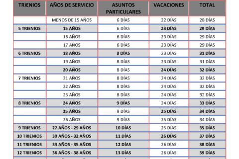 DÍAS ADICIONALES DE ASUNTOS PARTICULARES Y VACACIONES POR ANTIGÜEDAD